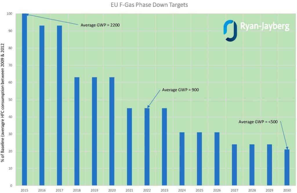 EU Phase Down Targets